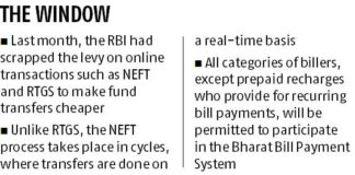 24x7 fund transfers under NEFT from Dec 2019 to boost digital payments