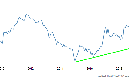 Inflation Chart: A Decade of Muted Inflation